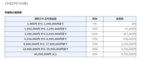 総合課税税率表(国税庁から)